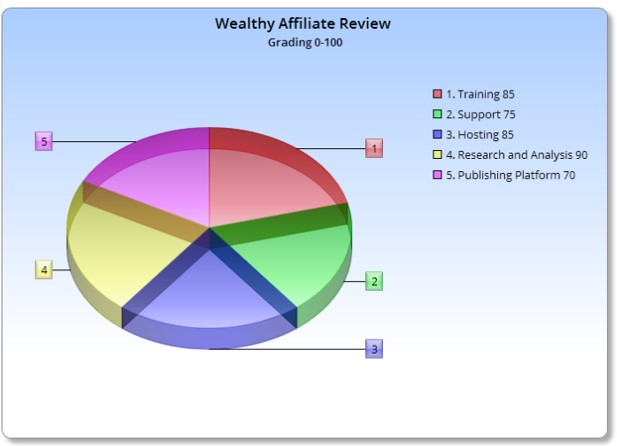 Wealthy Affiliate Does It Work-A image of chart for overall review