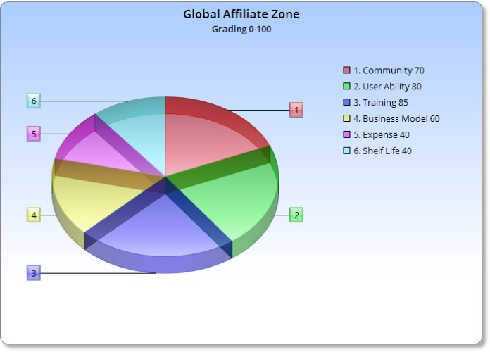 Does Global Affiliate Zone Work- Image of Chart for GAZ